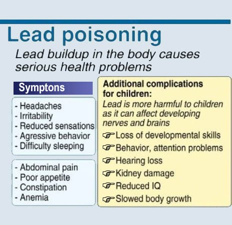 lead poison graph