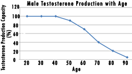 Hypogonadism – deadly low testosterone